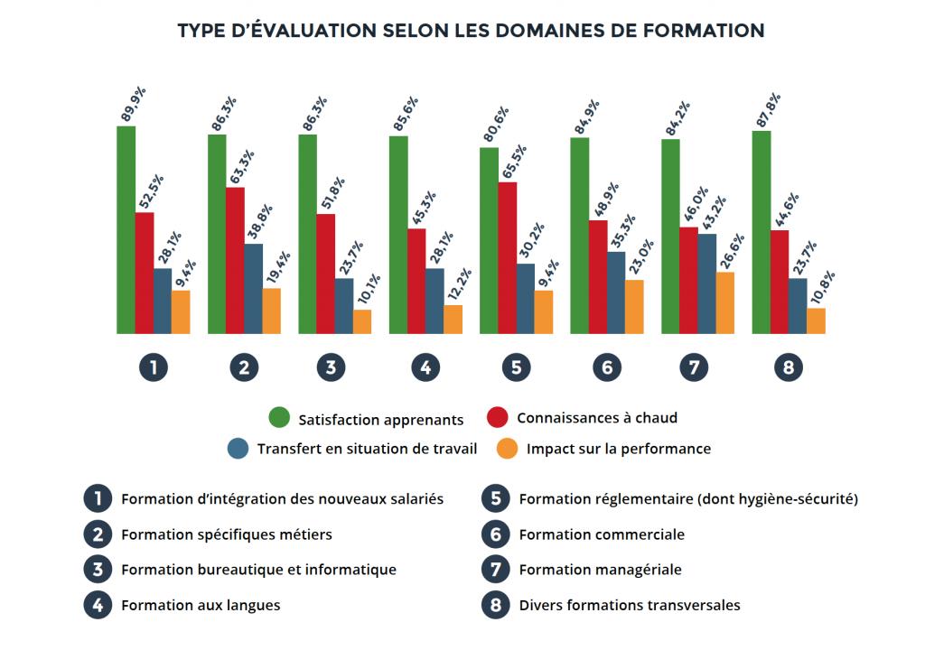 type d'évaluation selon les domaines de formation