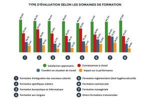 Niveaux d'évaluation par type de formation