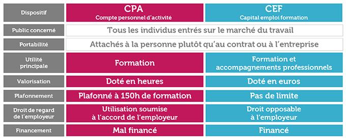 Compte_Emploi_Formation_vs_CPA