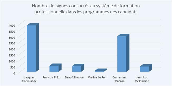 Graphique du nombre de signes consacrés à la formation professionnelle dans les programmes