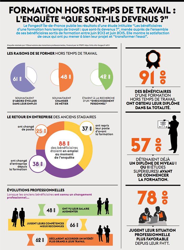 Infographie Centre Inffo sur la formation hors temps de travail (FHTT)