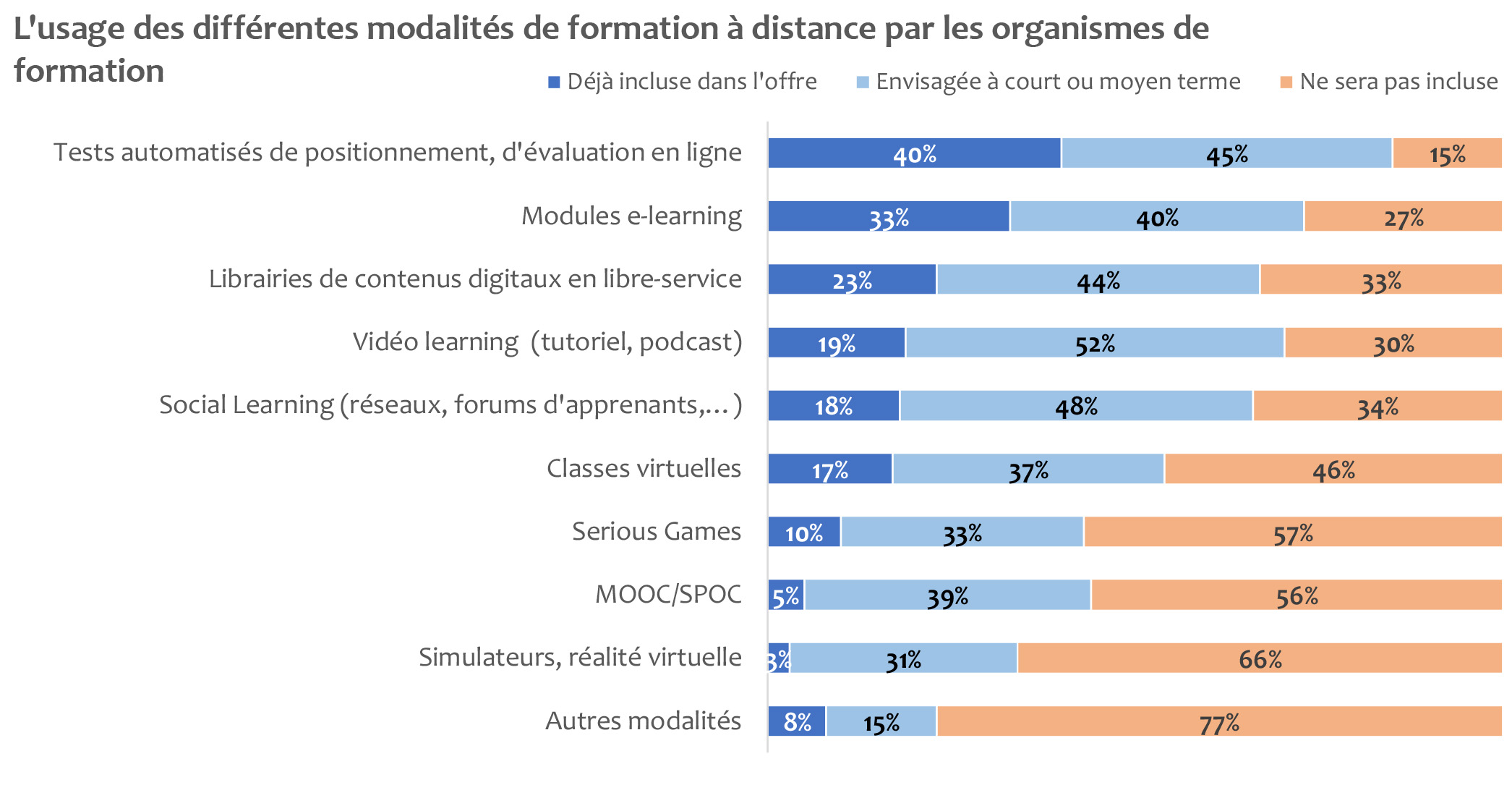 Le digital dans la formation distancielle
