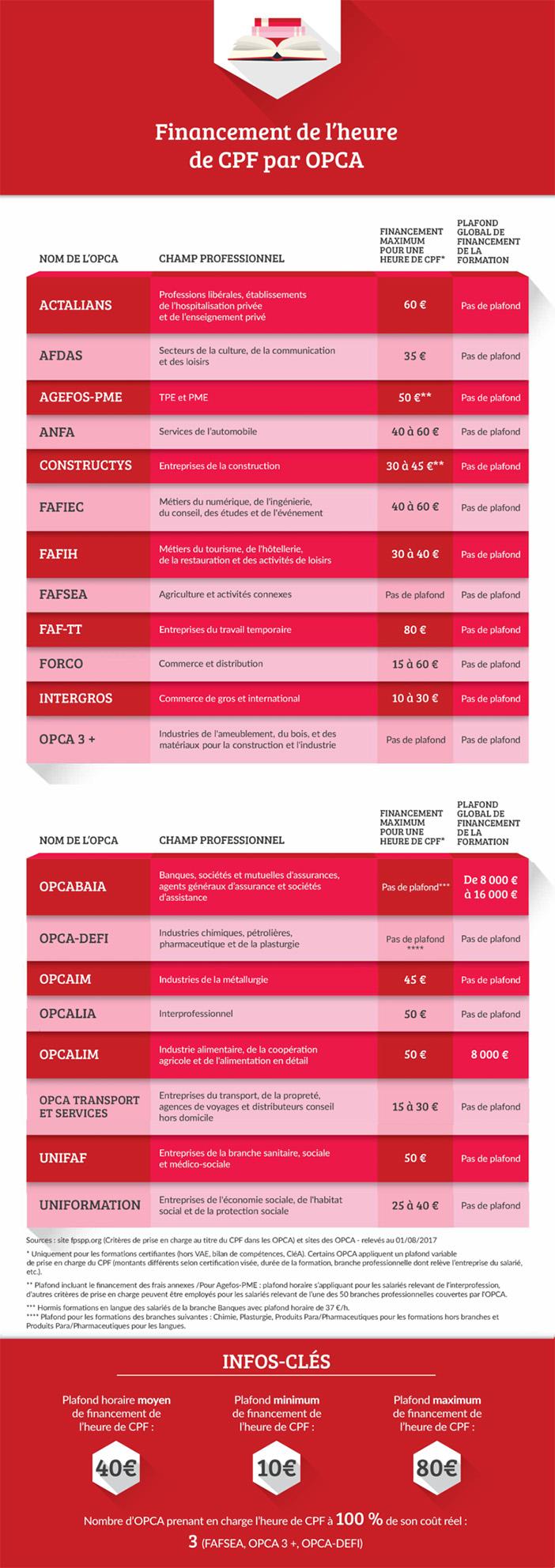 Infographie de CursusPro sur les Opca - article RHEXIS
