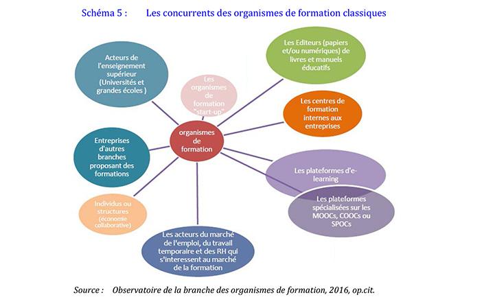 Schéma de la concurrence des organismes de formation - rapport Igas