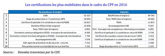 Certifications mobilisées dans le cadre du CPF