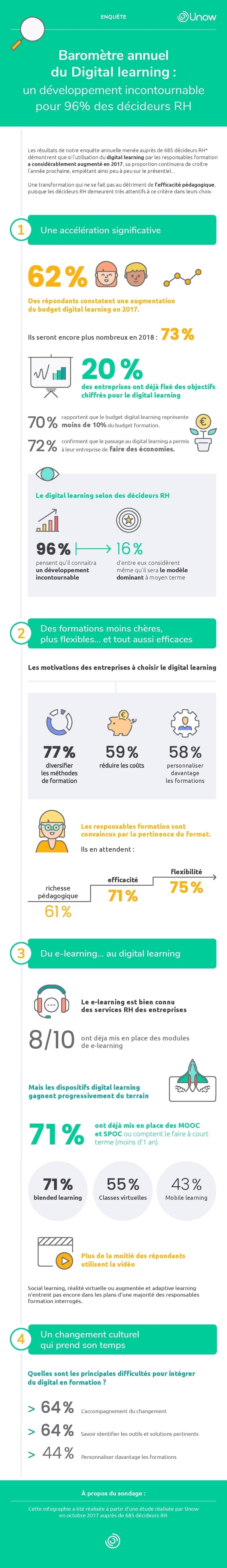 Infographie Unow Digital Learning