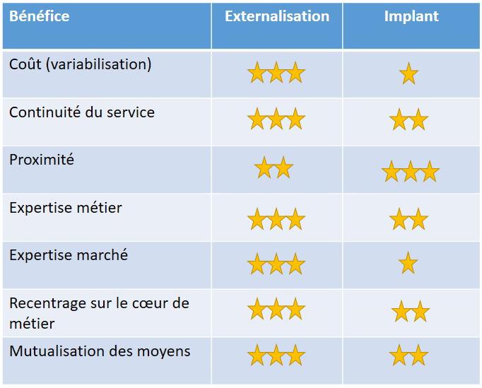 tableau comparatif externalisation / implant