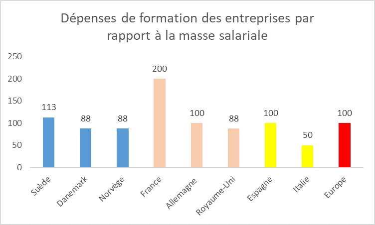 Pays scandinaves - dépenses des entreprises - RHEXIS