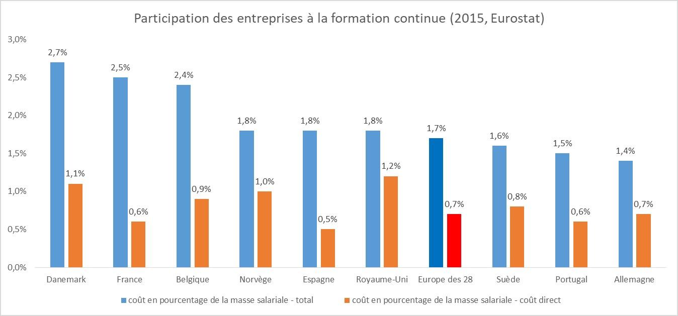 Formation professionnelle en Europe - participation des entreprises