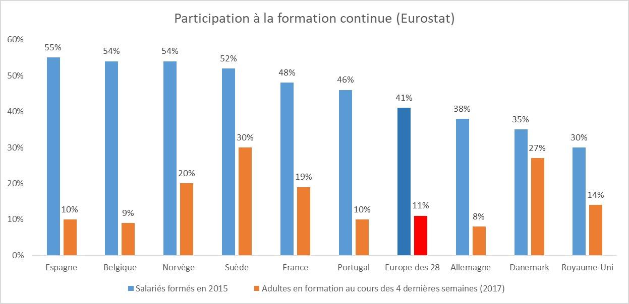 Tour d'Europe de la formation professionnelle : participation des salariés