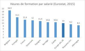Tour d'Europe de la formation professionnelle : nombre d'heures par salarié