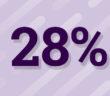 28% des Français jugent que la formation professionnelle ne répond pas aux besoins de l'entreprise - RHEXIS