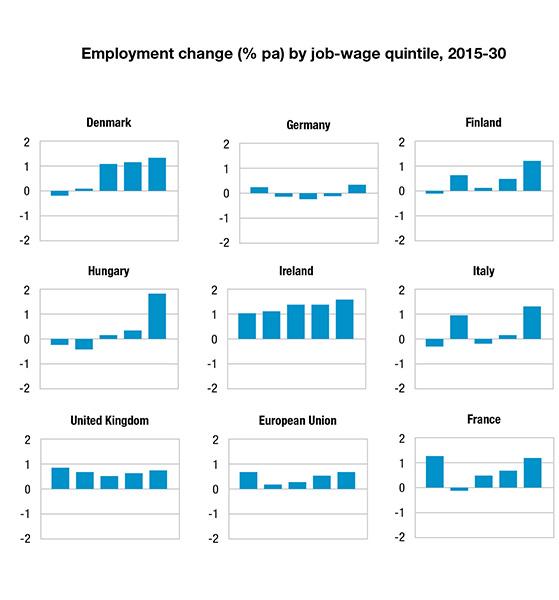 Progression des emplois par niveau de qualification -Europe