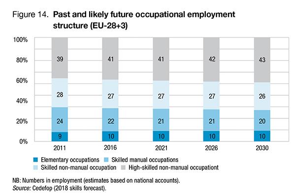 Cedefop - emplois en 2030 par niveau de qualification