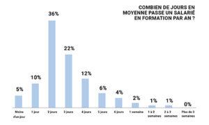 Baromètre Topformation - nombre de jours de formation par salarié
