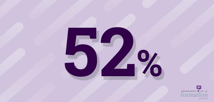 baromètre topformation - 52% des RF priorisent le CPF