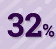 32% des Français suivent une formation professionnelle chaque année - chiffre OCDE