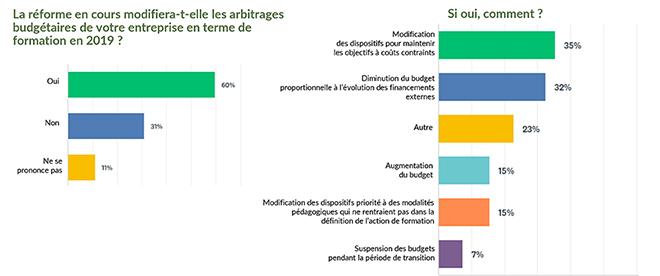 Enquête ANDRH - impact de la réforme sur les budgets formation - RHEXIS