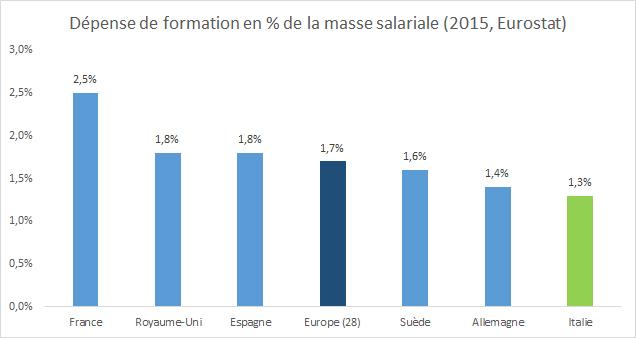 Dépense des entreprises en formation professionnelle en Italie - RHEXIS