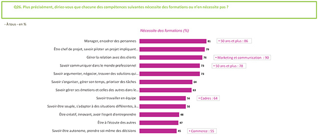 Les soft skills s'enseignent-ils - Centre Inffo