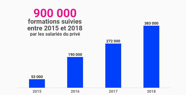 Progression du CPF 2015-2018 - Dares - RHEXIS