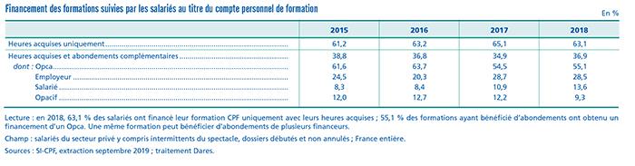Tableau du financement des dossiers CPF - Dares - RHEXIS