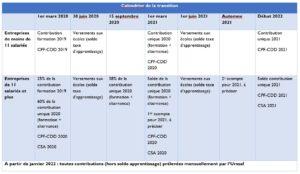 Contribution formation et alternance : le calendrier de la transition