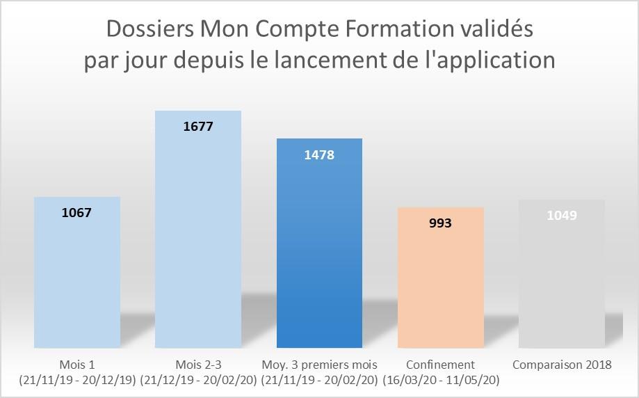 Dossiers CPF validés pendant le confinement - CDC - RHEXIS