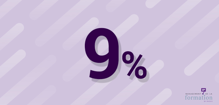 9% : le poids en effectifs des entreprises recourant au FNE-Formation