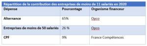 tableau de répartition de la contribution formation alternance des moins de 11 salariés en 2020