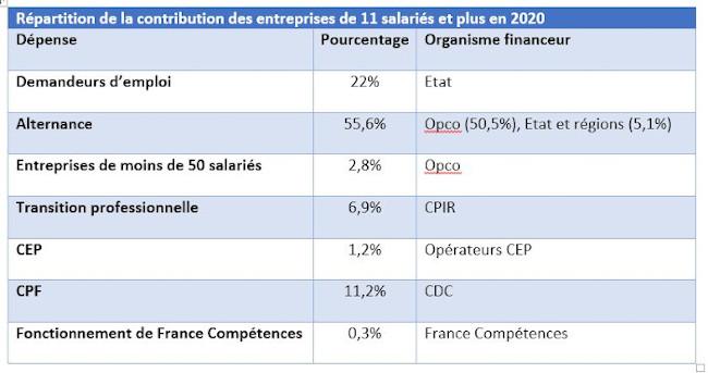 Tableau de répartition de la contribution formation alternance des 11 salariés et plus en 2020