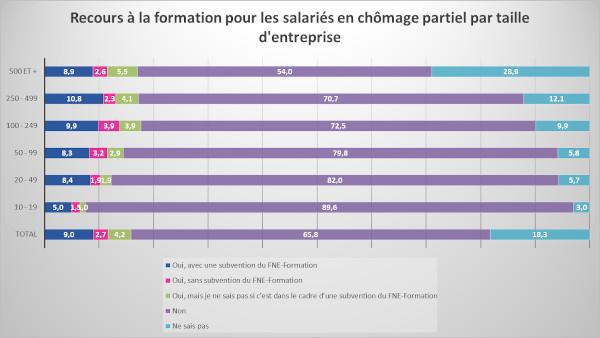 Entreprises formatrices de leurs salariés en activité partielle par taille - Dares