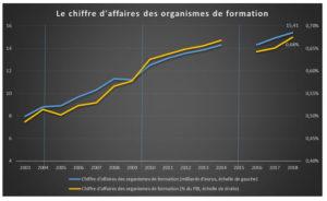 Jaune budgétaire 2021 - le chiffre d'affaires des organismes de formation - 2003-2018