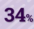 Les femmes ont 34% moins de chances d'accéder à la formation continue