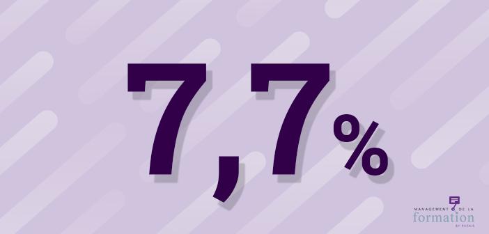 Jaune budgétaire 2021 : la dépense de formation des entreprises en hausse de 7,7%