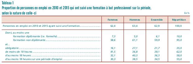 Egalité hommes femmes accès formation professionnelle - chiffres - dares