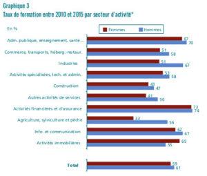 Egalité hommes femmes accès formation professionnelle - secteurs - Dares