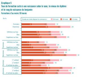 Egalité hommes femmes accès formation professionnelle - enfants - Dares