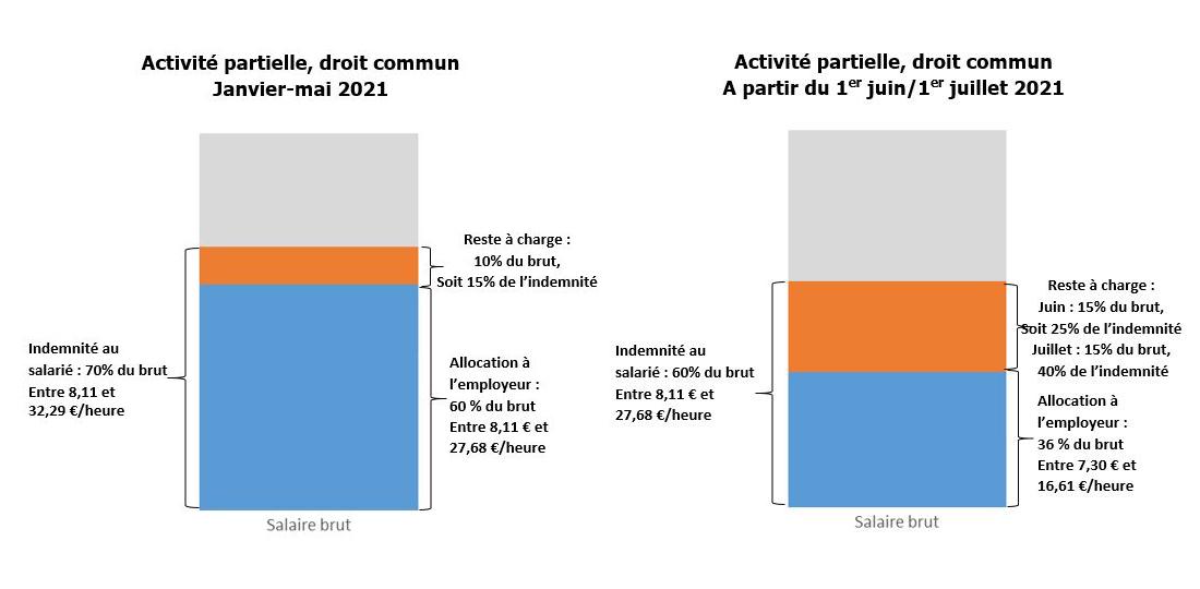 Activité partielle de droit commun - 2021