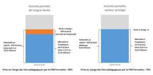 APLD et activité partielle dans les secteurs protégés - RHEXIS