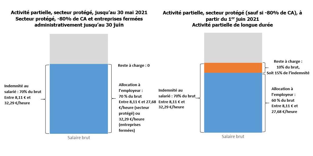 L'APLD et l'activité partielle des secteurs protégés