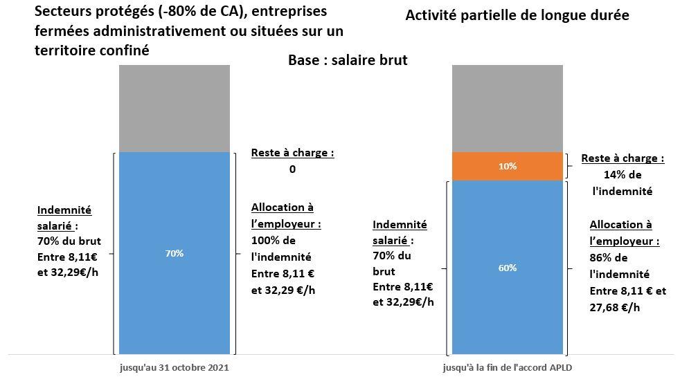 Activité partielle de longue durée (APLD) et dans les secteurs prioritaires
