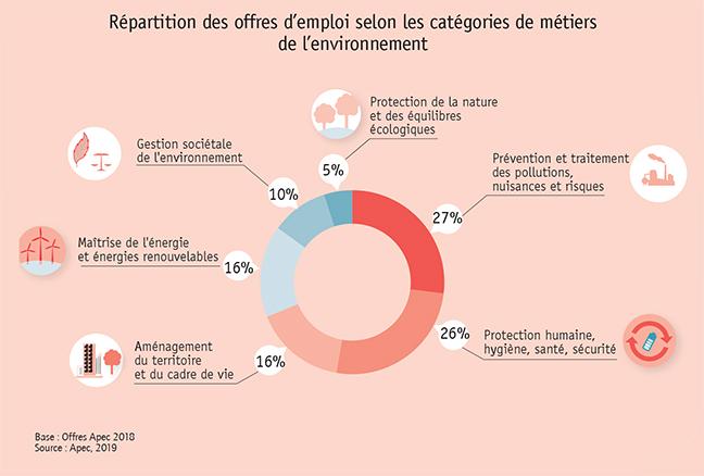 Composition des offres d'emploi pour les métiers verts