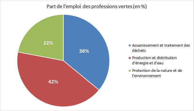 """La répartition des emplois """"verts"""""""