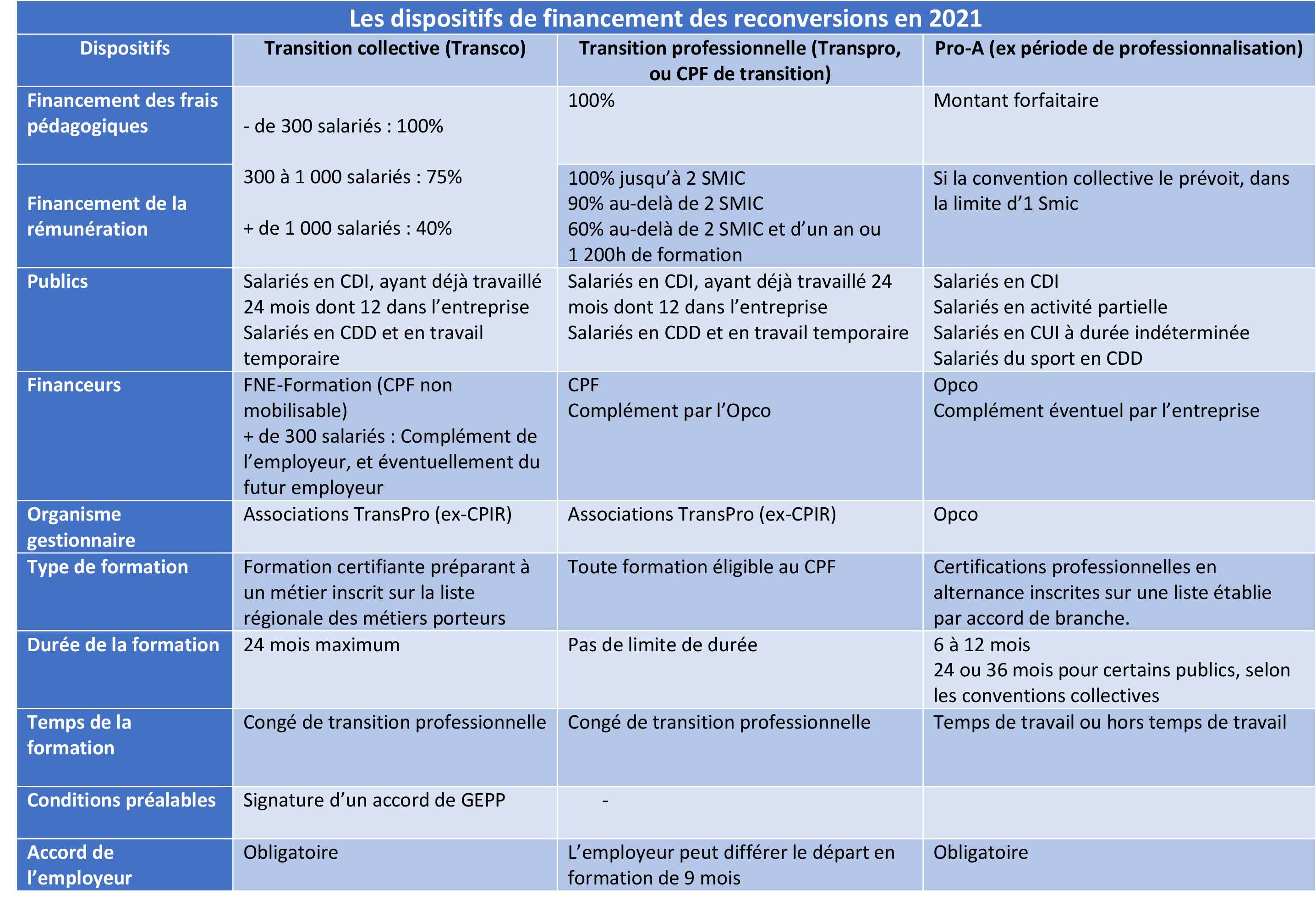 Les dispositifs de reconversion professionnelle : tableau comparatif