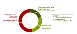 Les actifs et la reconversion professionnelle - baromètre CentreInffo - RHEXIS
