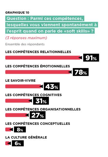 Les grands types de soft skills identifiées