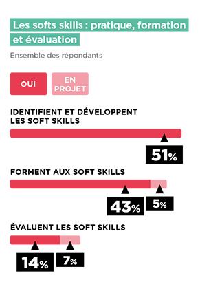 identification, formation, évaluation des soft skills