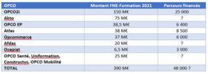 Tableau des subventions FNE par OPCO en 2021