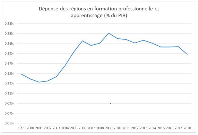 Dépense des régions en formation professionnelle et apprentissage par rapport au PIB